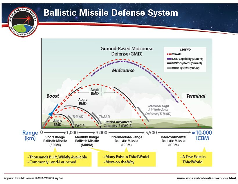 missile_defence_systems